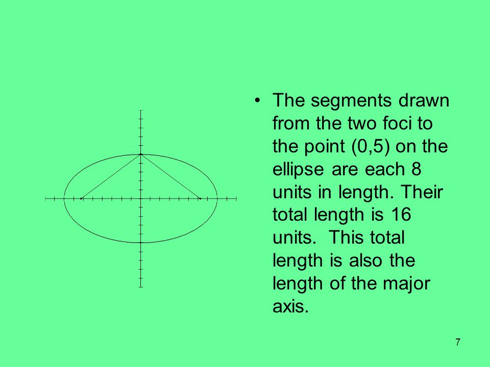 The segments drawn from the two foci to the point (0,5) on the ellipse are each 8 units in length.