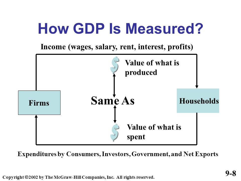 how to find gdp by expenditure approach
