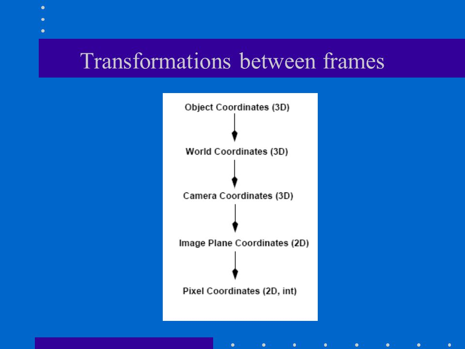 Transformations between frames