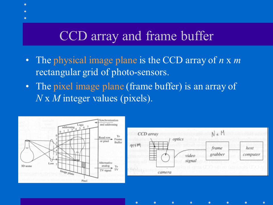 CCD array and frame buffer