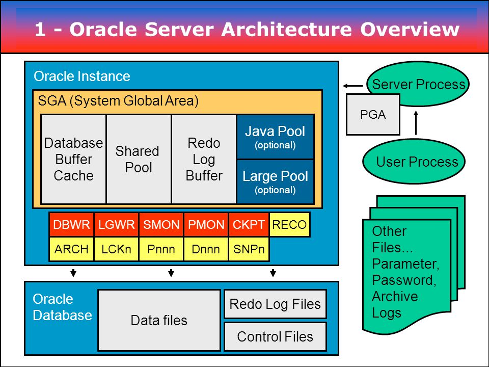 1 oracle server architecture overview ppt video online for Architecture oracle