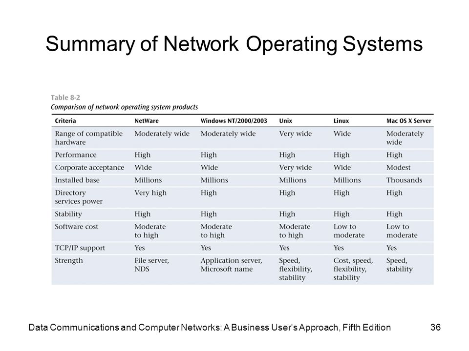 Summary of Network Operating Systems