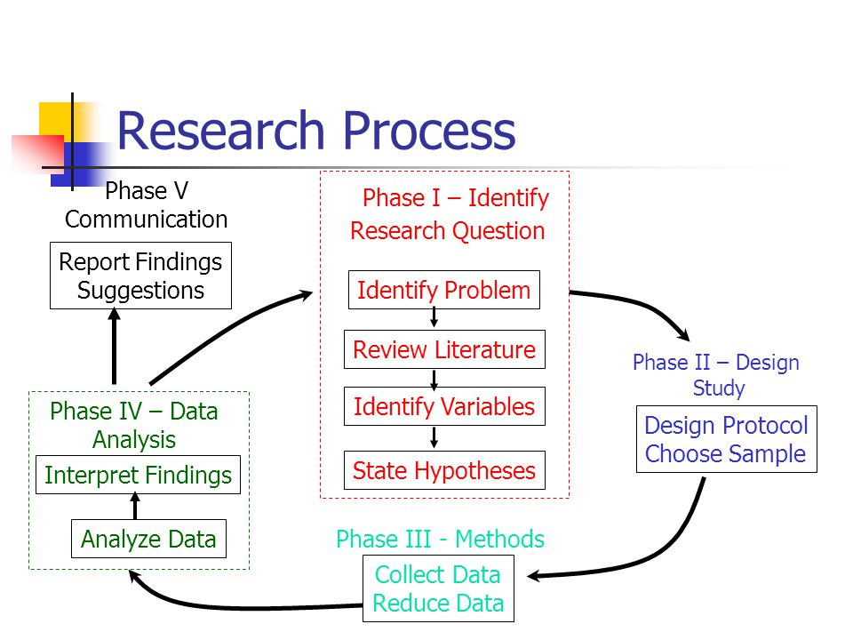 Research Process Report Findings Suggestions Phase V Communication