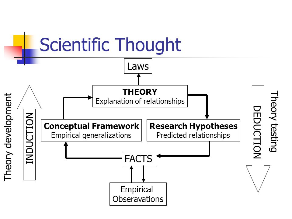 Scientific Thought Laws Theory testing Theory development DEDUCTION