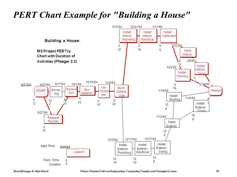 Construction pert network diagram examples wiring diagram chapter 11 project management ppt download arrow web design process diagram project construction pert network diagram examples ccuart Gallery