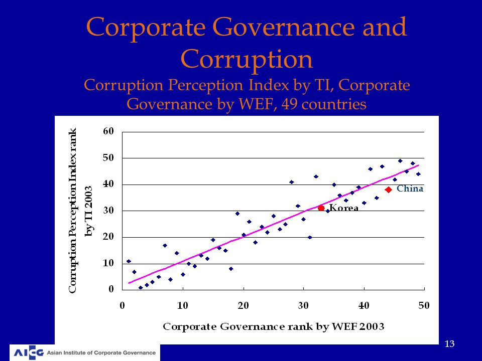corporate governance bank of china China's economic growth has been exploding led by corporate expansion and debt accumulation this is the concern over the next two years and how the economic engine of china can experience its first real recession moving into the bottom of the economic confidence model in 2020.