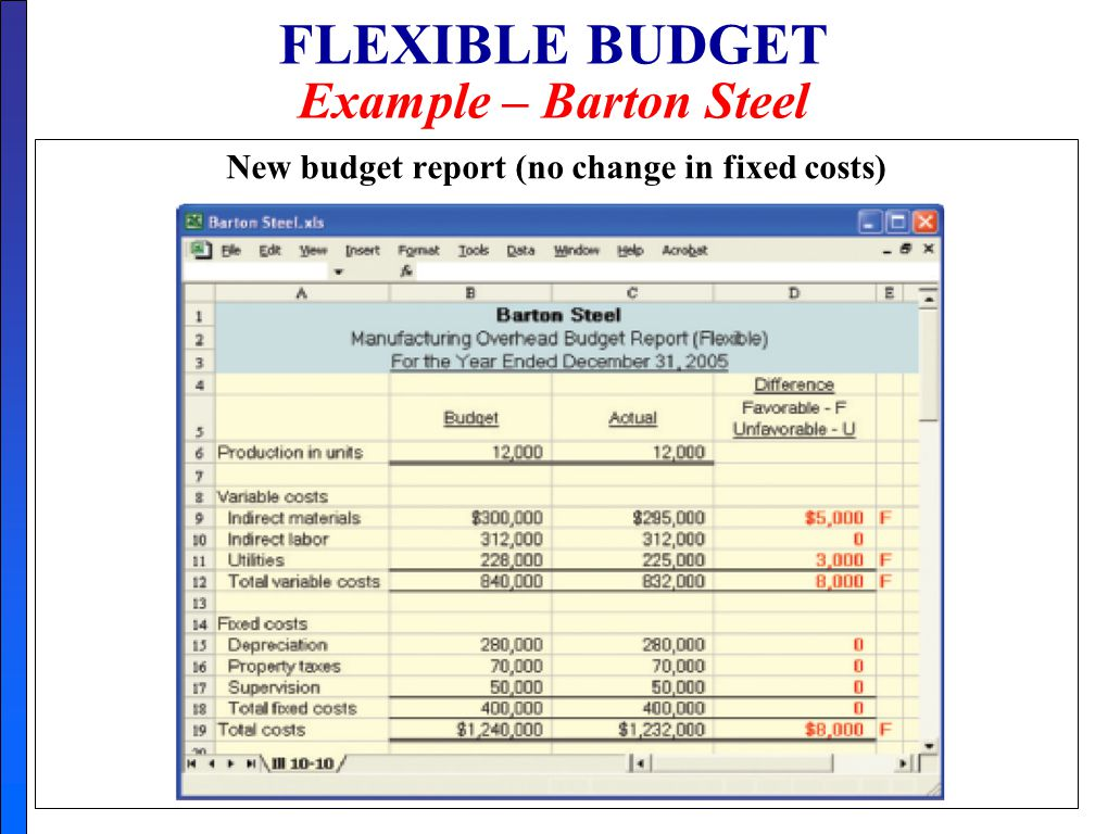 flexible budgets Advertisements: in this article we will discuss about:- 1 meaning of flexible budget 2 importance of flexible budget 3 steps in preparation 4 disadvantages.