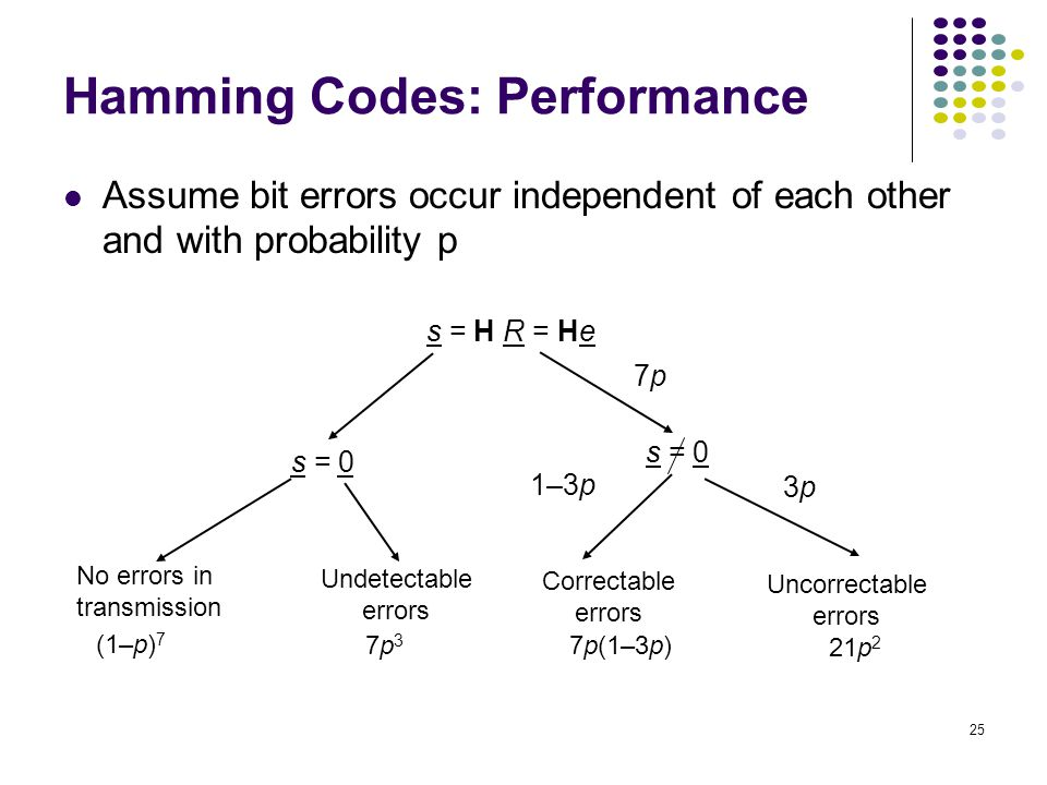 parity check checksum and hamming code Any 1 bit error or detect any 2 bit error reduced to a single check bit,  hamming codes and crc are identical (x+1 polynomial) to parity.