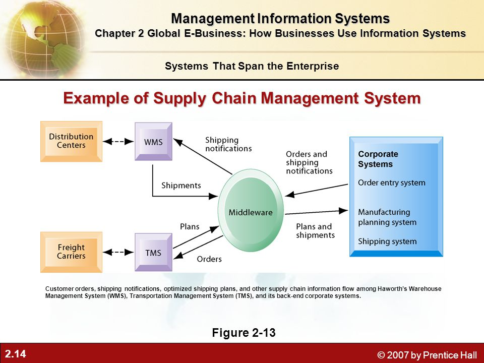 Example of Supply Chain Management System