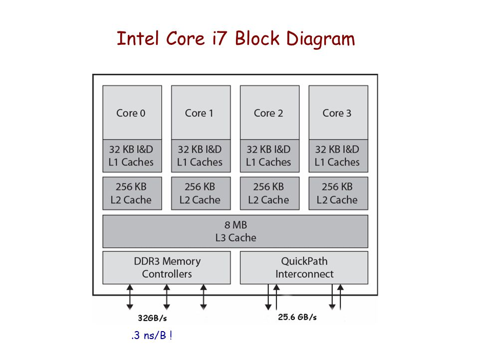Intel Core i7 Block Diagram