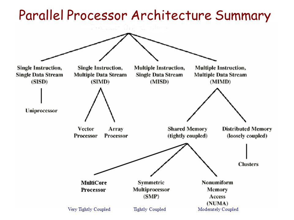 Parallel Processor Architecture Summary