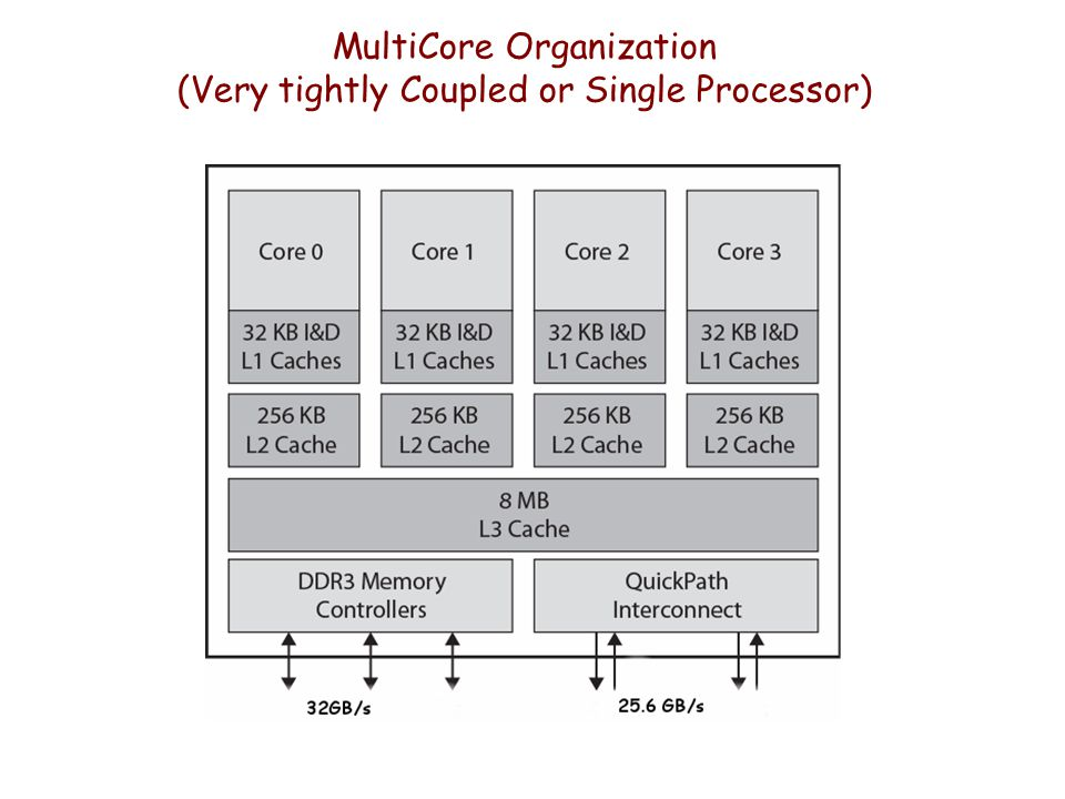 MultiCore Organization (Very tightly Coupled or Single Processor)
