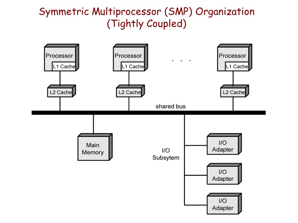 Symmetric Multiprocessor (SMP) Organization (Tightly Coupled)