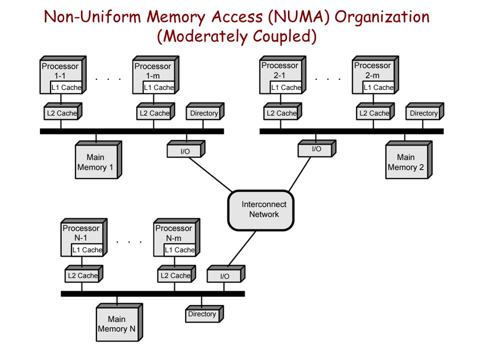 Non-Uniform Memory Access (NUMA) Organization (Moderately Coupled)