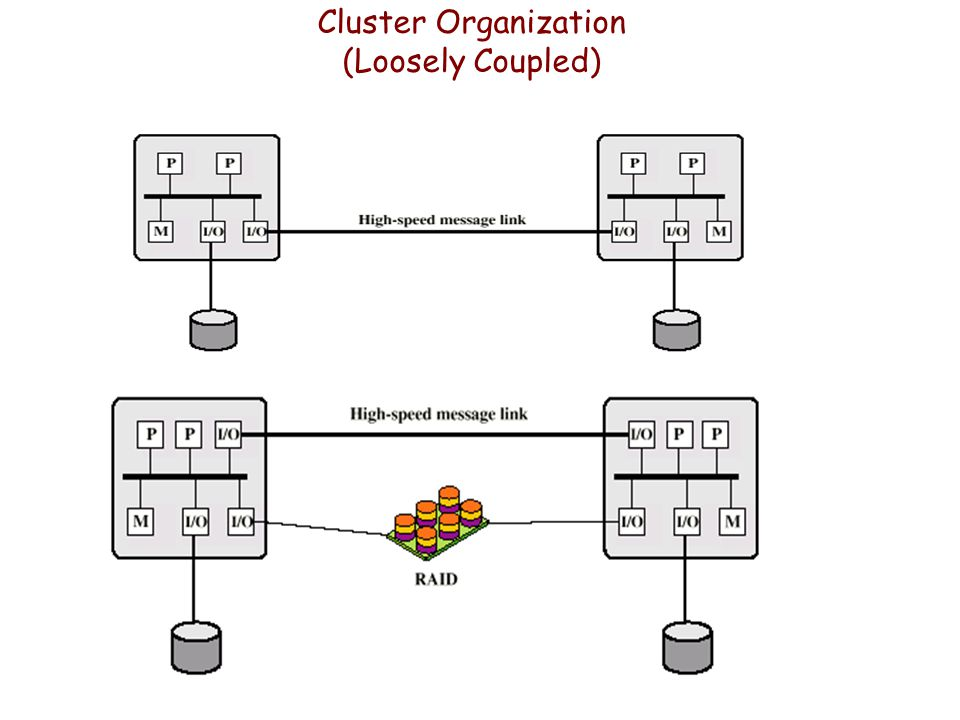 Cluster Organization (Loosely Coupled)