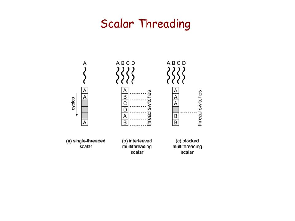 Scalar Threading
