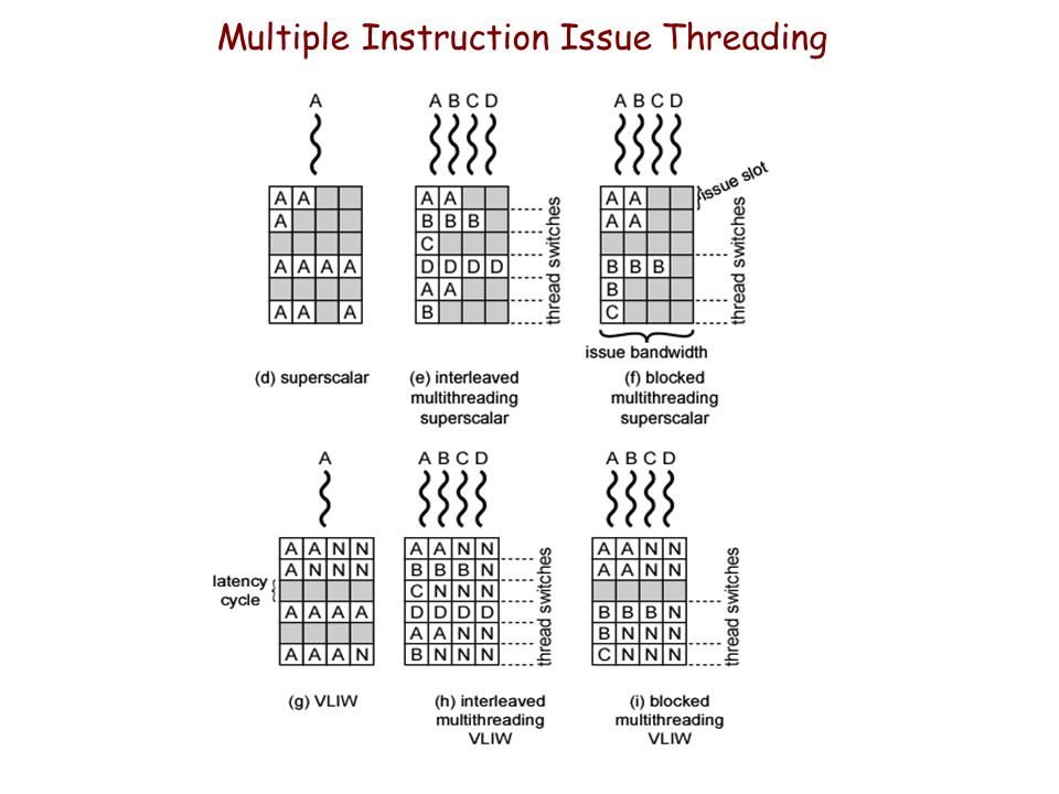 Multiple Instruction Issue Threading