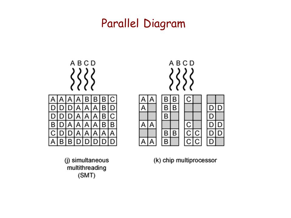 Parallel Diagram