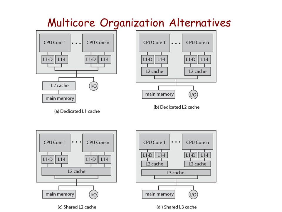 Multicore Organization Alternatives