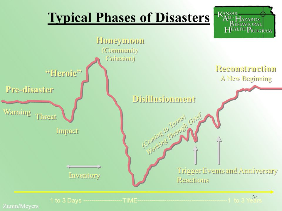natural disasters vs terrorism Model of resource allocation for countering terrorism and natural disasters   protection from terrorism and natural disasters, and describing the attacker  choice.