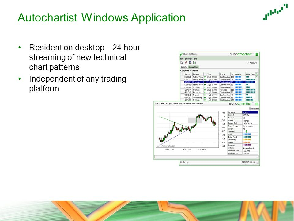 Autochartist Windows Application