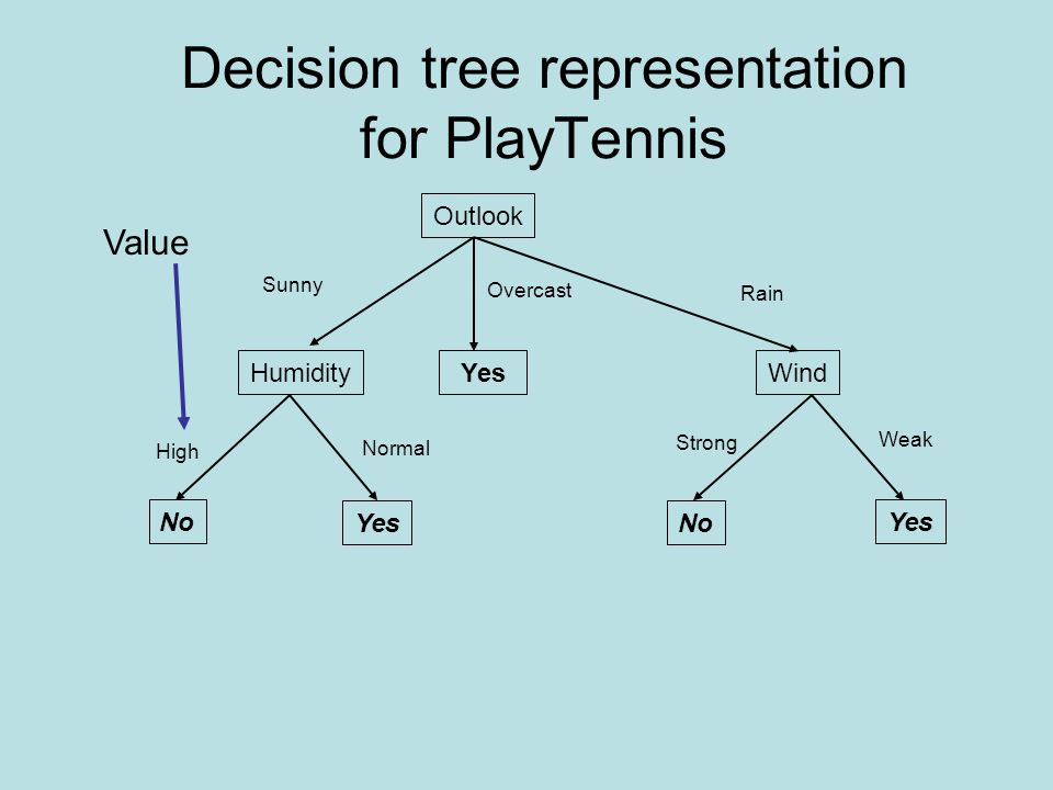 using decision trees to solve complex A decision tree moves through a bigger level helping you predict next steps and finding answers to complex problems in your business a decision tree is most helpful in imagining your marketing process and your customer service experience.