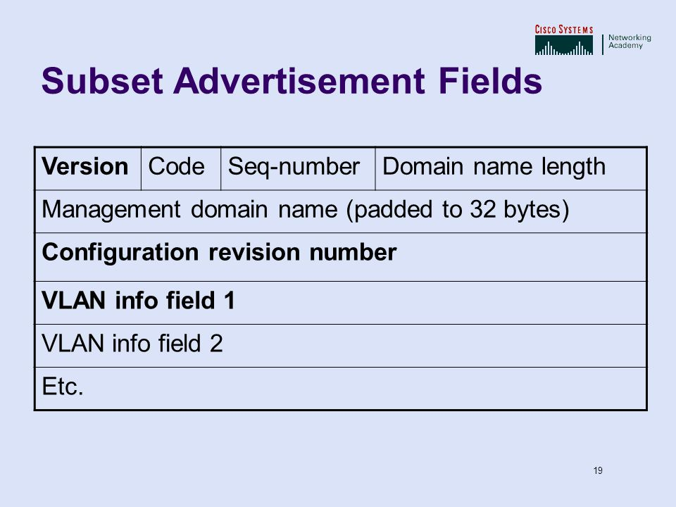 Subset Advertisement Fields