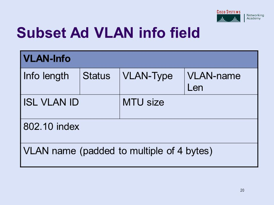 Subset Ad VLAN info field
