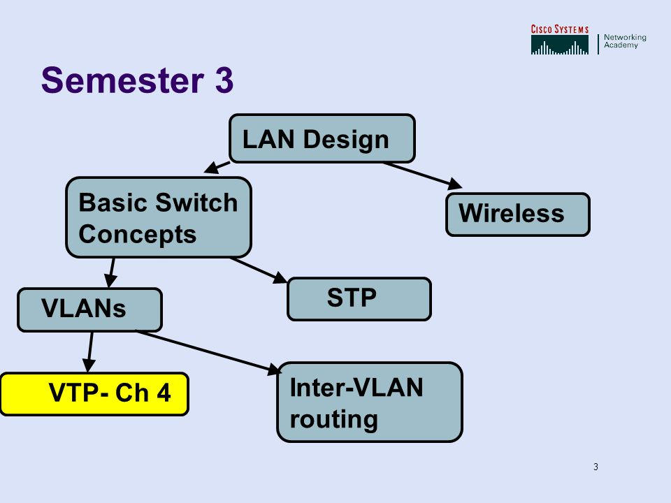 Semester 3 LAN Design Basic Switch Concepts Wireless STP VLANs
