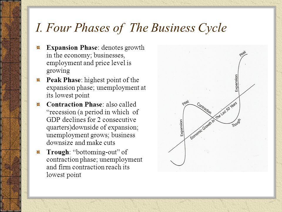 What are business cycles and how do they affect the economy?