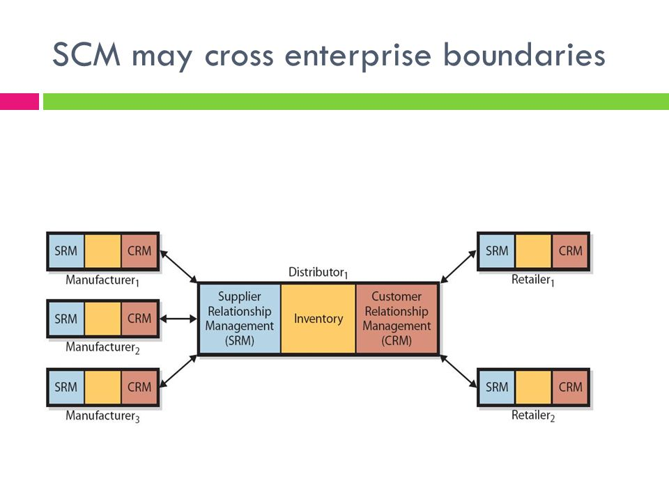 SCM may cross enterprise boundaries