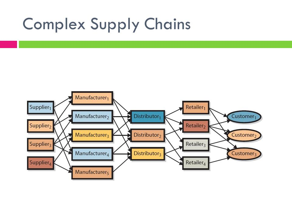 Complex Supply Chains