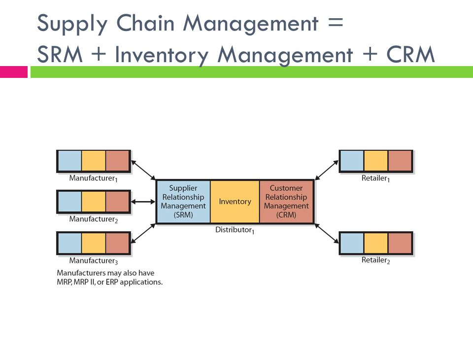 Supply Chain Management = SRM + Inventory Management + CRM
