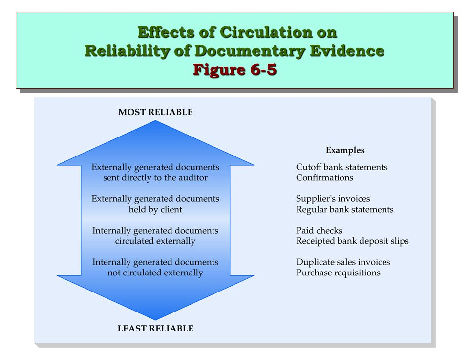 Effects of Circulation on Reliability of Documentary Evidence Figure 6-5