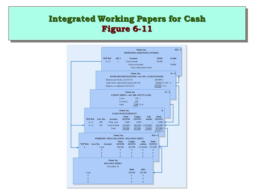 Integrated Working Papers for Cash Figure 6-11