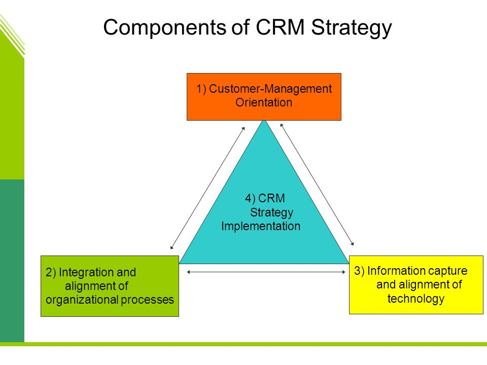customer relationship management strategies financial services