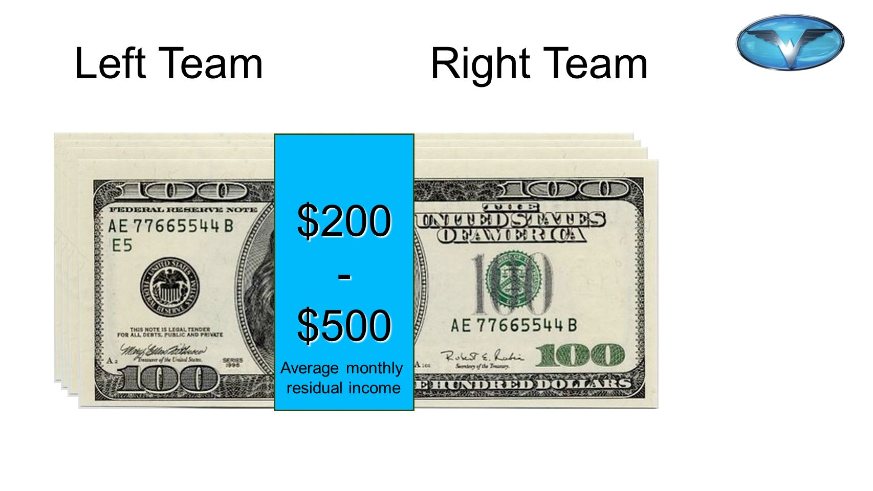 30 30 Left Team Right Team Sales Sales $200 - $500 Average monthly