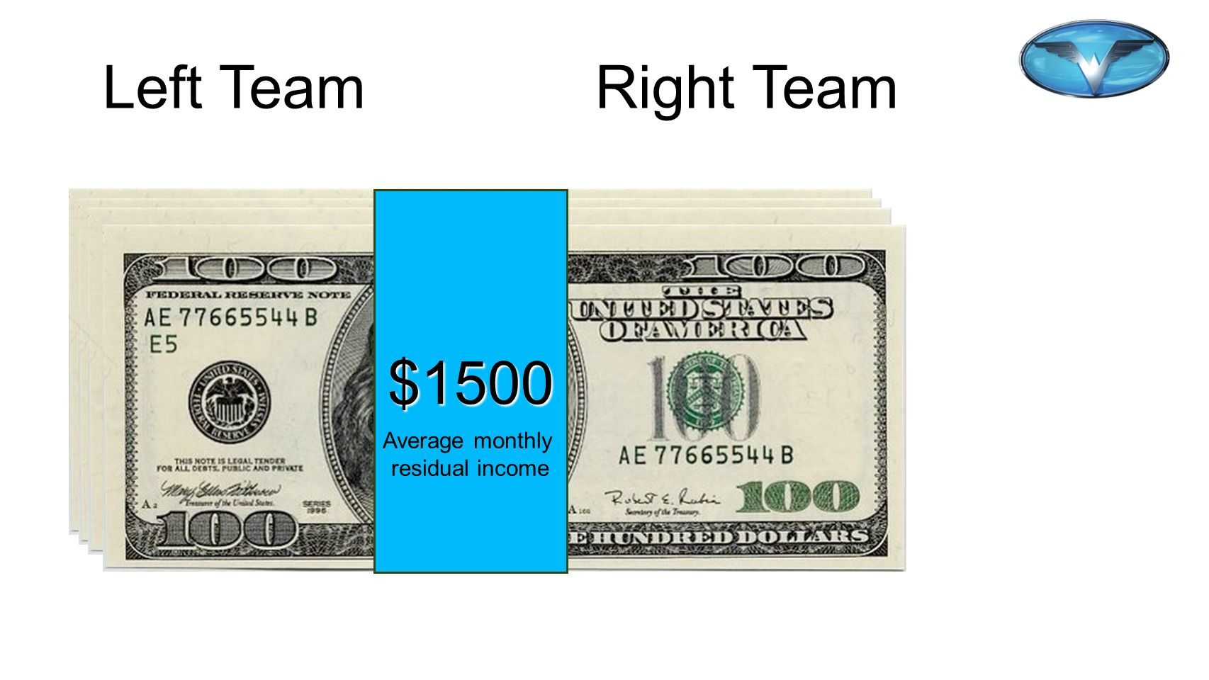 90 90 Left Team Right Team Sales Sales $1500 Average monthly