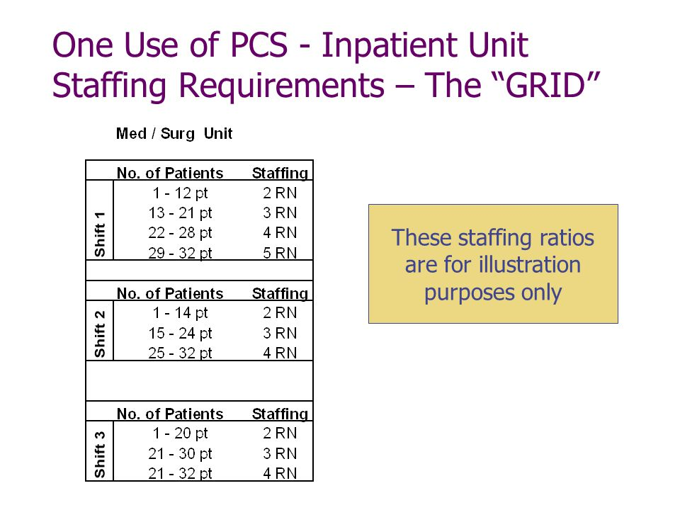 Acuity Based Staffing Model Examples – Wonderful Image Gallery