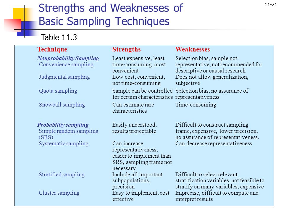 sample strengths and weaknesses - Vaydile.euforic.co