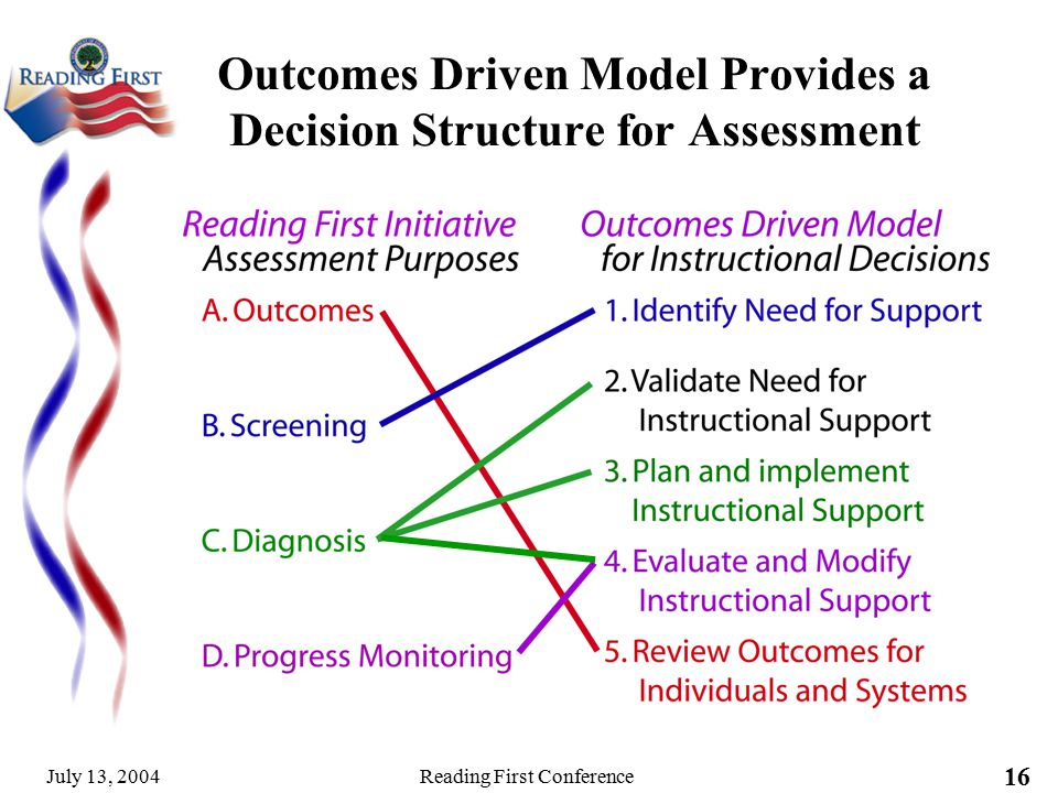 decision implementation and outcomes evaluation essay Program evaluation model 9-step process  sometimes called outcome evaluation, is conducted for the purpose of  nature and results of program implementation the.