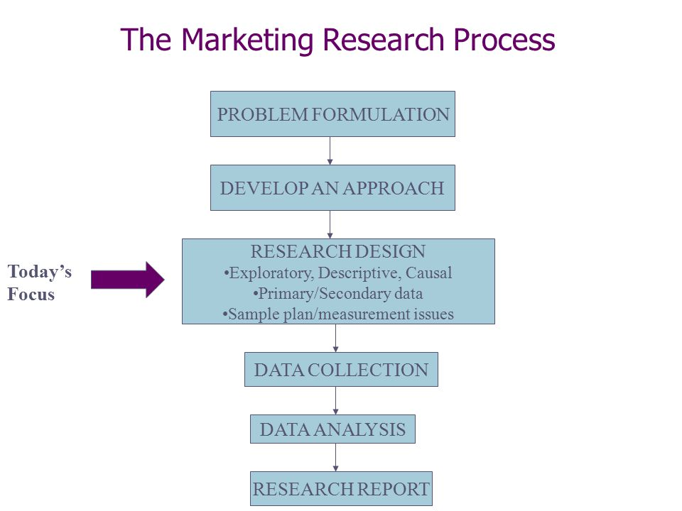marketing research process analysis Market research techniques: primary and secondary the process of market research is integral to be able types of market research techniques primary market.