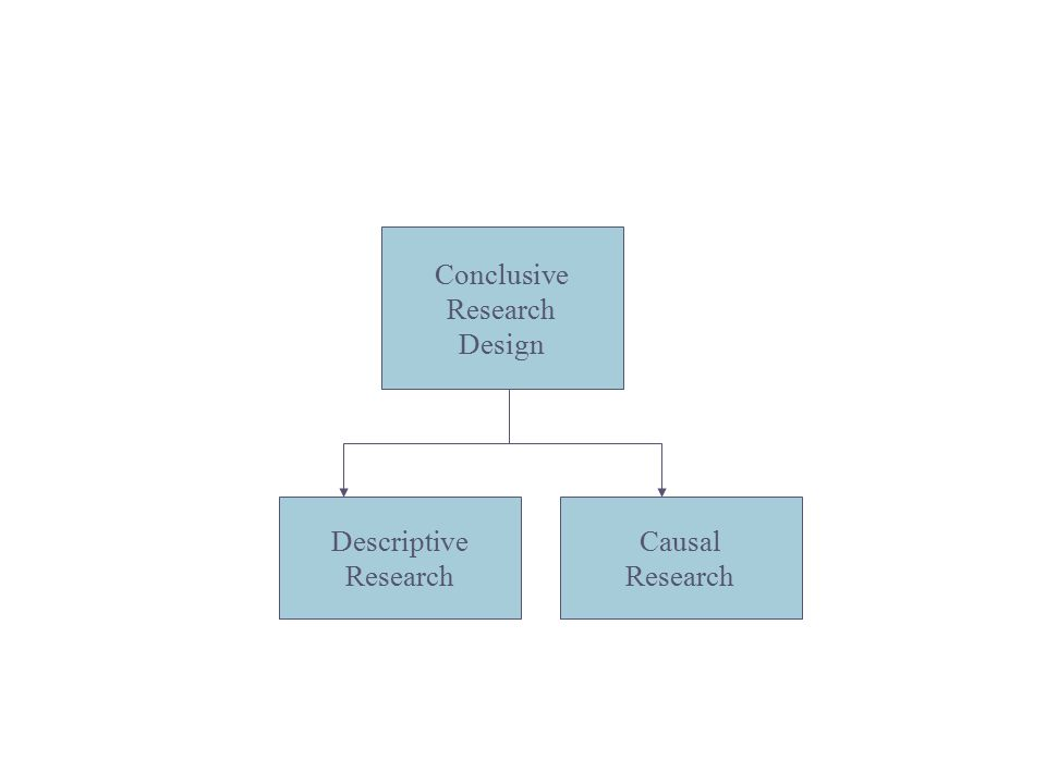 conclusive research design This lesson explores the different ways that a researcher can understand individuals or groups of people, both in terms of psychological research.