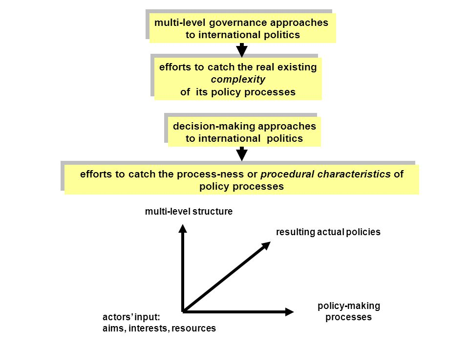 analysis of multi level governance and the Some of the confusion around project governance research may have arisen due to researchers attempting to apply various governance theories in order to find a single solution to the problem of project governance however, the findings from the textual analysis indicate that project governance is a multi-level phenomenon.