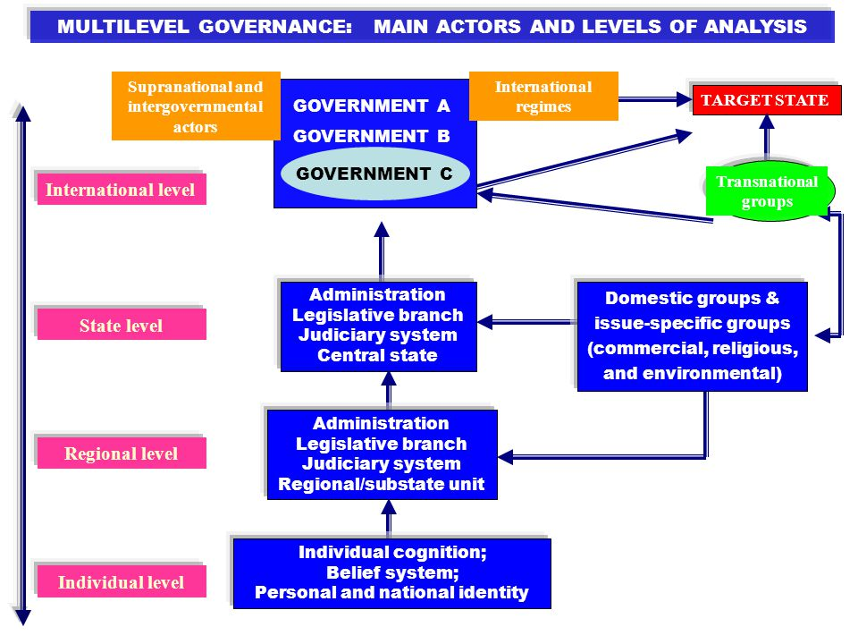 analysis of multi level governance and the A national turn of local integration policy: multi-level governance  analysis with  an analytical framework that takes central government steering.