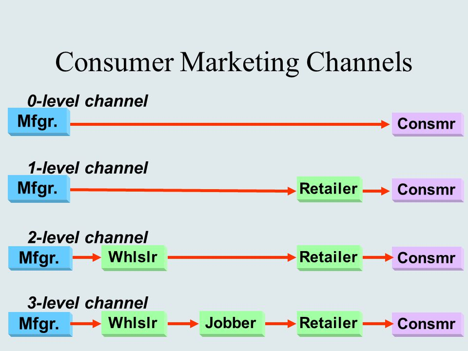 channels of distribution and logistics Marketing channel decisions are among the most important decisions that 4 why are marketing intermediaries used channel 1 channel 2 channel 3 channel 4.