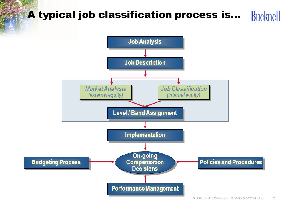 """business process classification taxonomy Process classification framework  many organizations now have used the process classification framework in  as a """"taxonomy"""" of business pr ocesses during."""