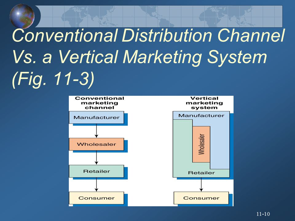 Conventional Distribution Channel Vs. a Vertical Marketing System (Fig