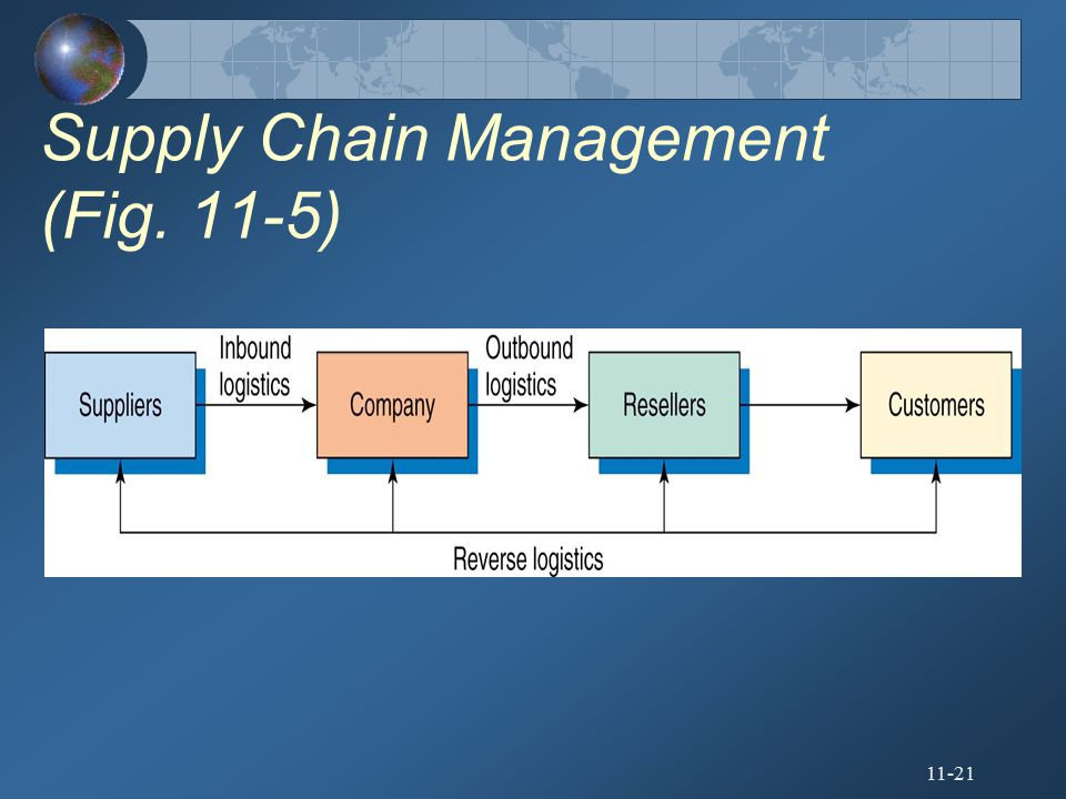 Supply Chain Management (Fig. 11-5)