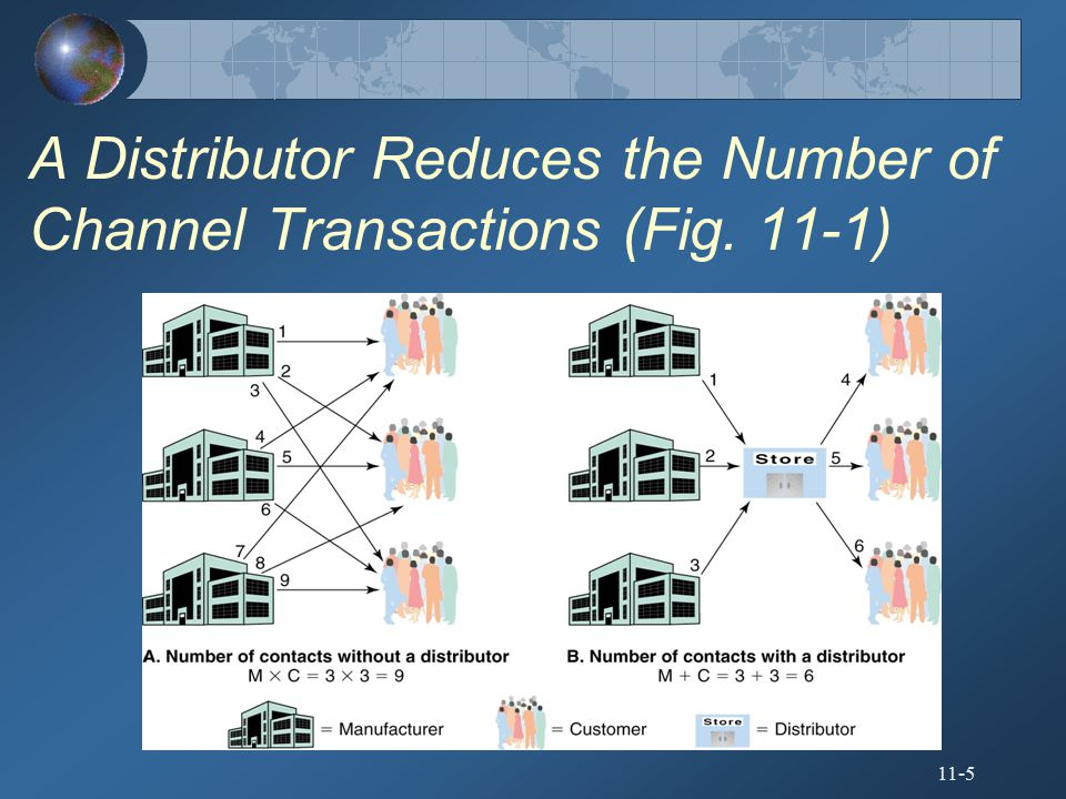 A Distributor Reduces the Number of Channel Transactions (Fig. 11-1)